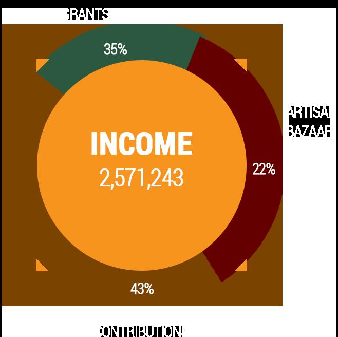 Income pie chart